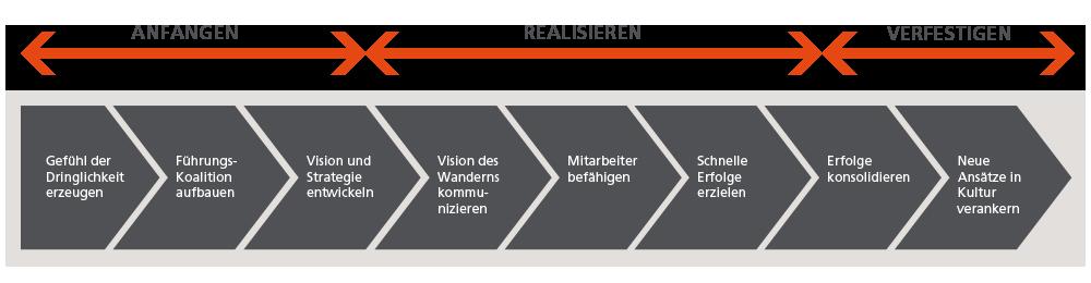 Marc Giese Internationa Management Solutions grafik kotter