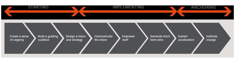 Marc-Giese-Internationa-Management-Solutions-grafik-kotter_en